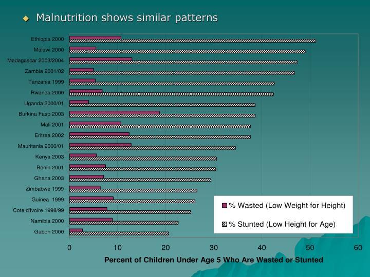 Malnutrition shows similar patterns