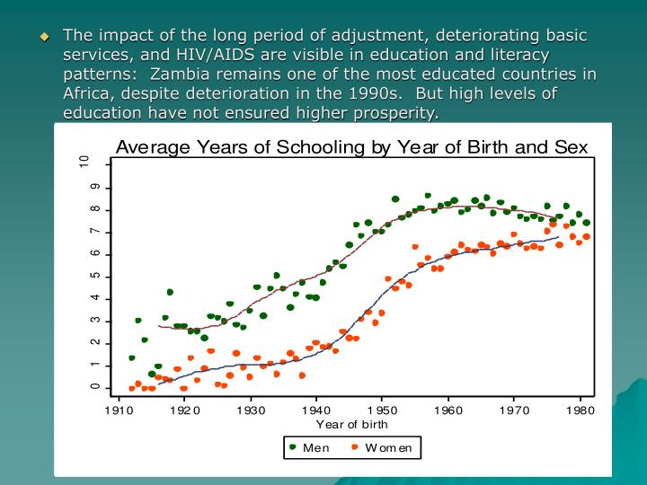 The impact of the long period of adjustment, deteriorating basic services, and HIV/AIDS are visible in education and literacy patterns:  Zambia remains one of the most educated countries in Africa, despite deterioration in the 1990s.  But high levels of education have not ensured higher prosperity.