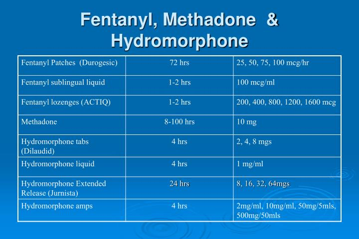 Fentanyl, Methadone  & Hydromorphone