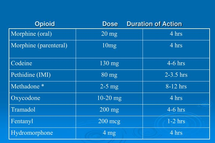 Opioid                           Dose     Duration of Action