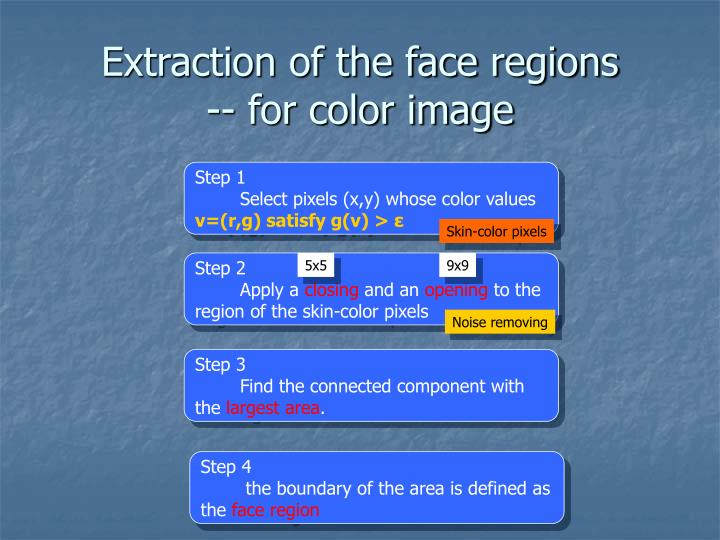 Extraction of the face regions