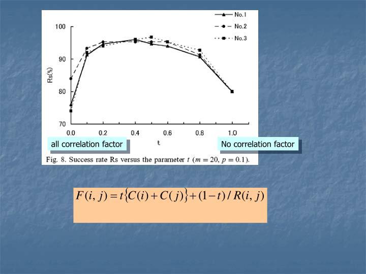 all correlation factor