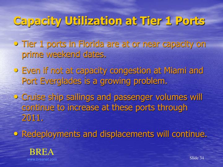 Capacity Utilization at Tier 1 Ports