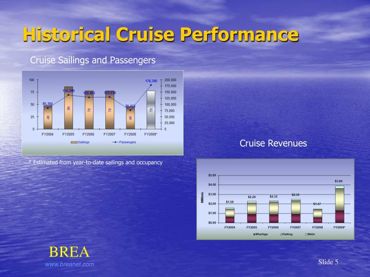 Historical Cruise Performance