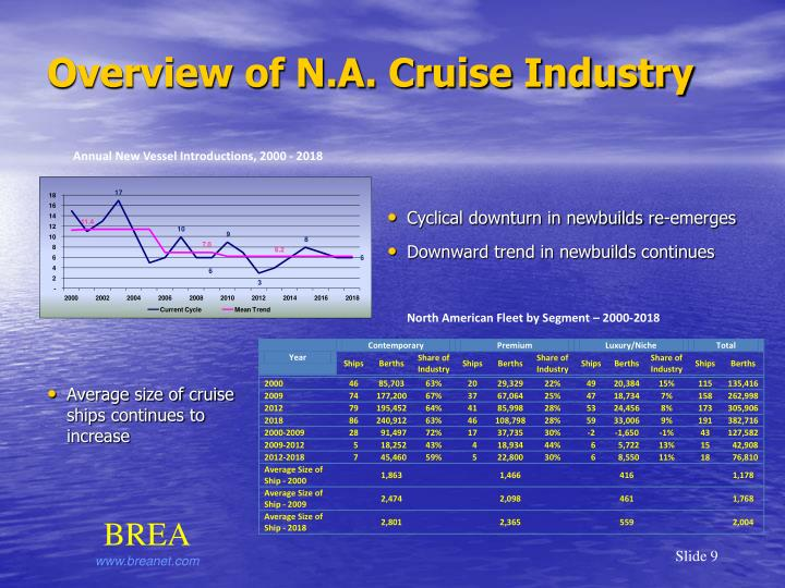 Overview of N.A. Cruise Industry