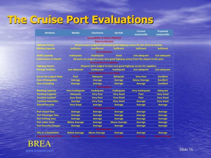 The Cruise Port Evaluations