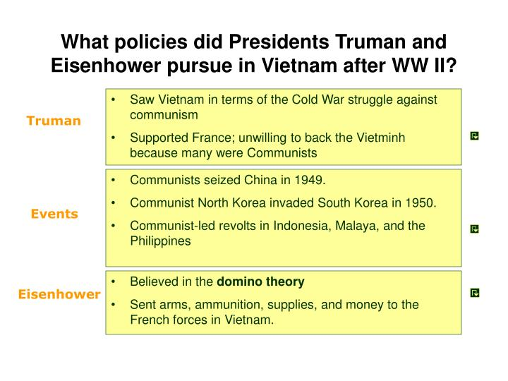 What policies did Presidents Truman and Eisenhower pursue in Vietnam after WW II?