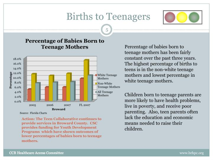 Births to Teenagers
