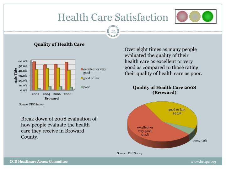 Health Care Satisfaction