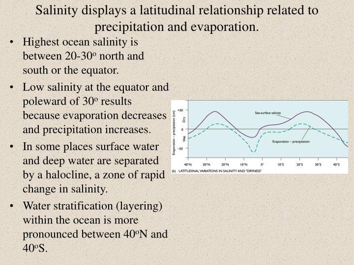 Salinity displays a latitudinal relationship related to precipitation and evaporation.