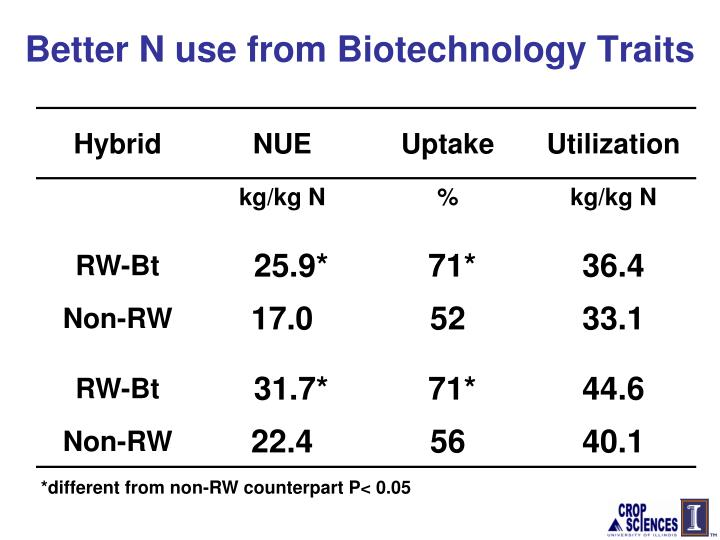 Better N use from Biotechnology Traits