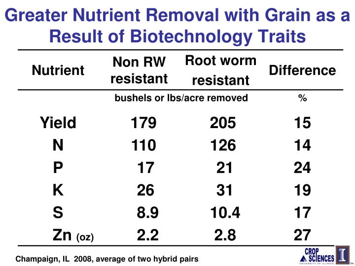 Greater Nutrient Removal with Grain as a Result of Biotechnology Traits