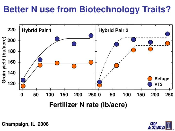 Better N use from Biotechnology Traits?