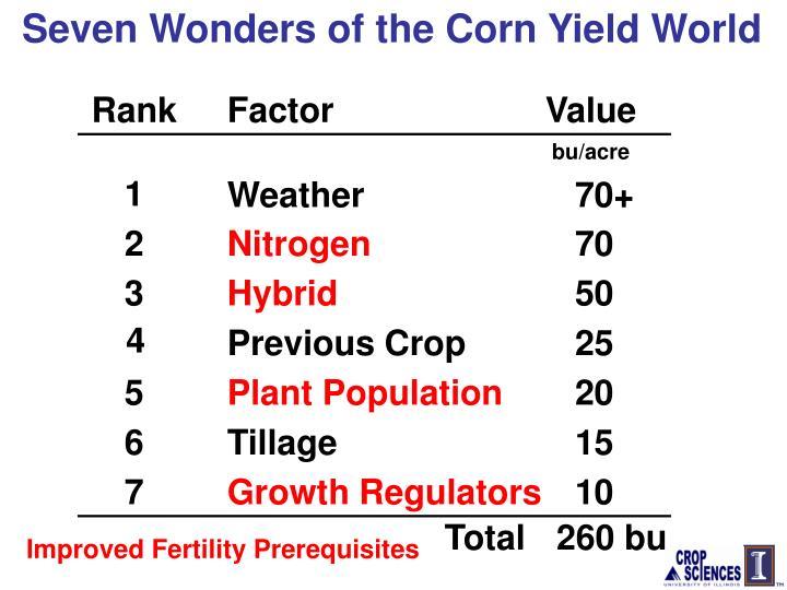 Seven Wonders of the Corn Yield World