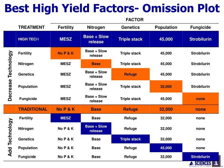 Best High Yield Factors- Omission Plot
