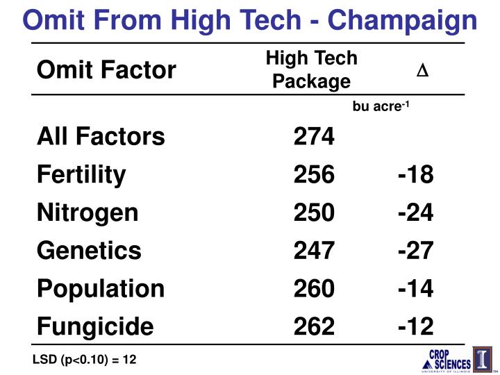 Omit From High Tech - Champaign