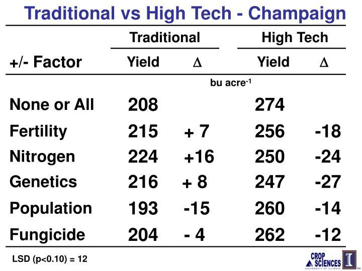 Traditional vs High Tech - Champaign