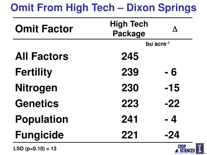 Omit From High Tech – Dixon Springs
