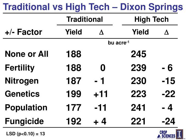 Traditional vs High Tech – Dixon Springs