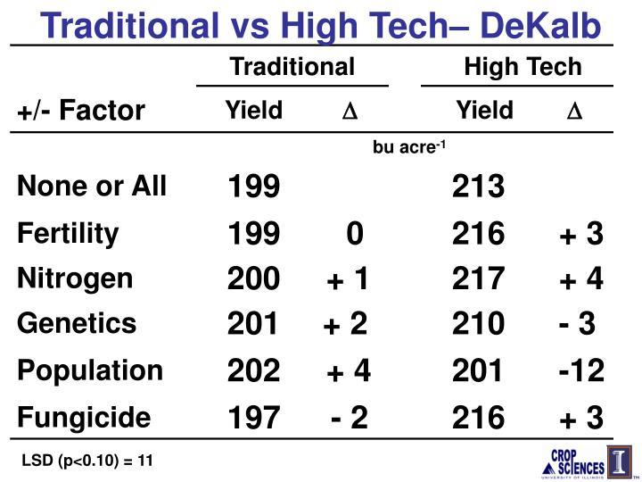 Traditional vs High Tech– DeKalb
