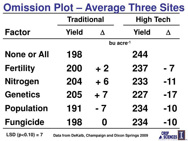 Omission Plot – Average Three Sites