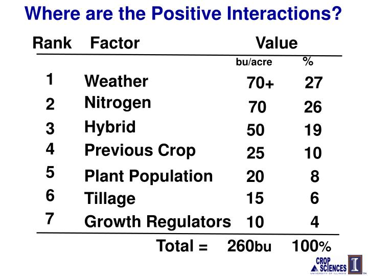 Where are the Positive Interactions?