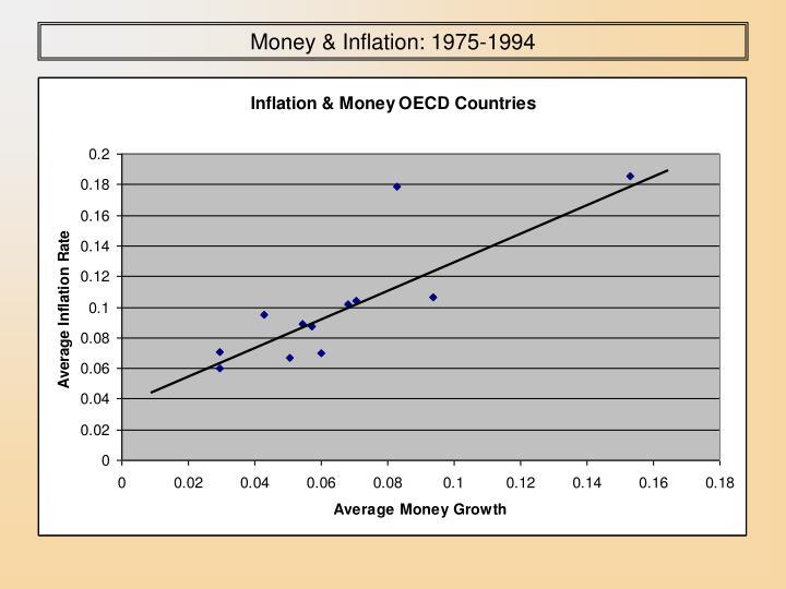 Money & Inflation: 1975-1994