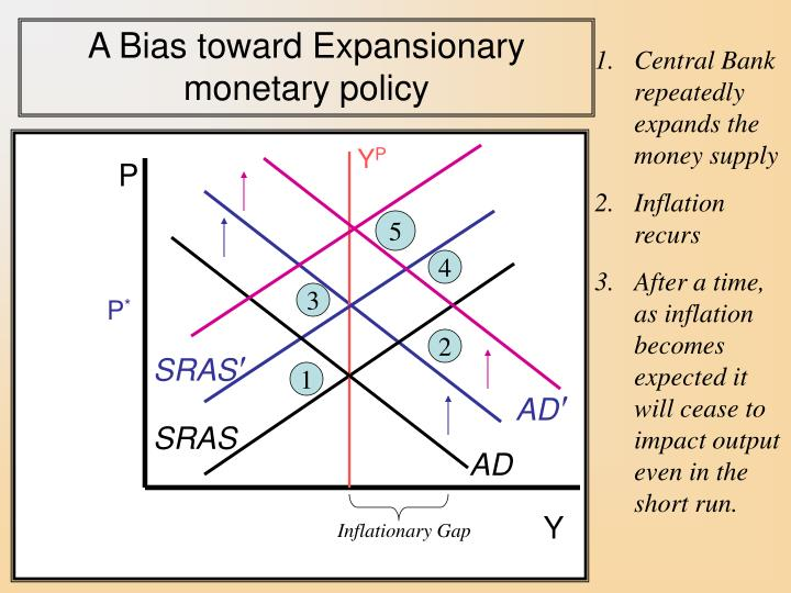 A Bias toward Expansionary                           monetary policy