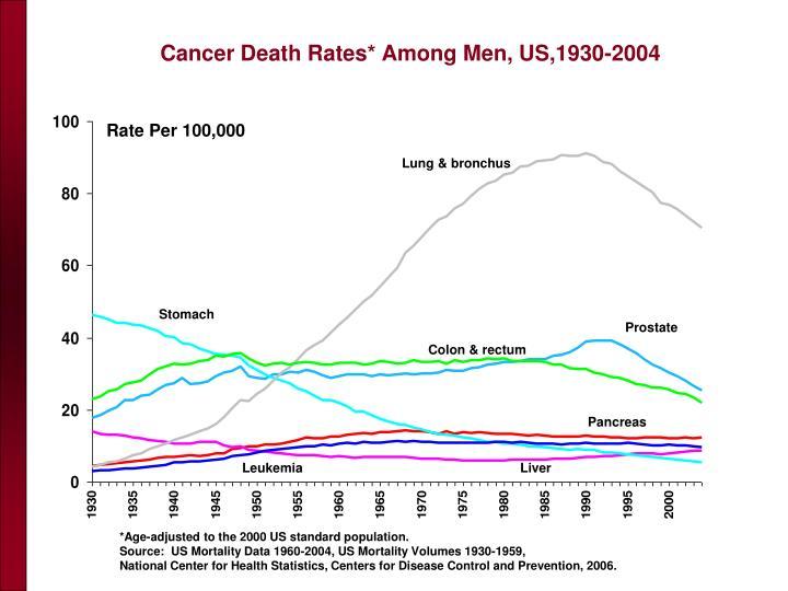 Cancer Death Rates* Among Men, US,1930-2004