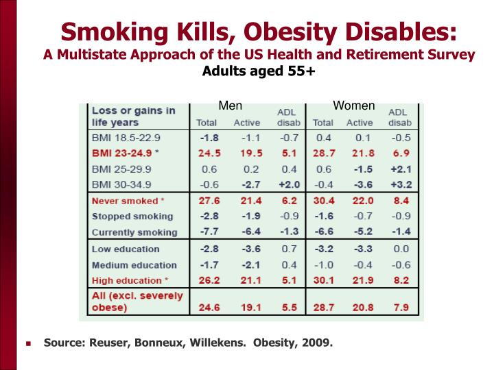 Smoking Kills, Obesity Disables: