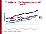 trends in life expectancy at 60 females