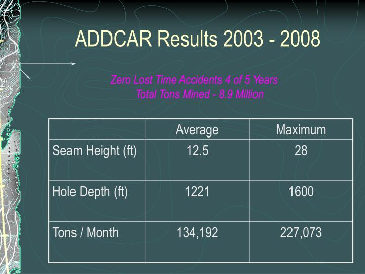 ADDCAR Results 2003 - 2008