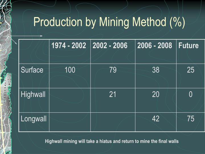Production by Mining Method (%)