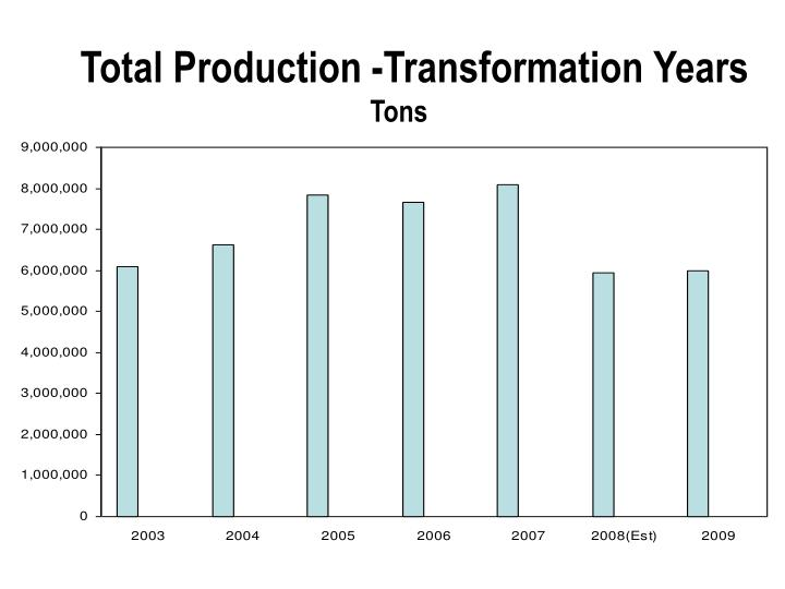 Total Production -Transformation