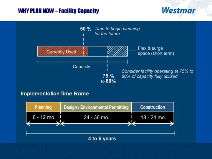 WHY PLAN NOW – Facility Capacity