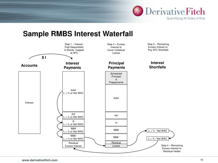 Sample RMBS Interest Waterfall