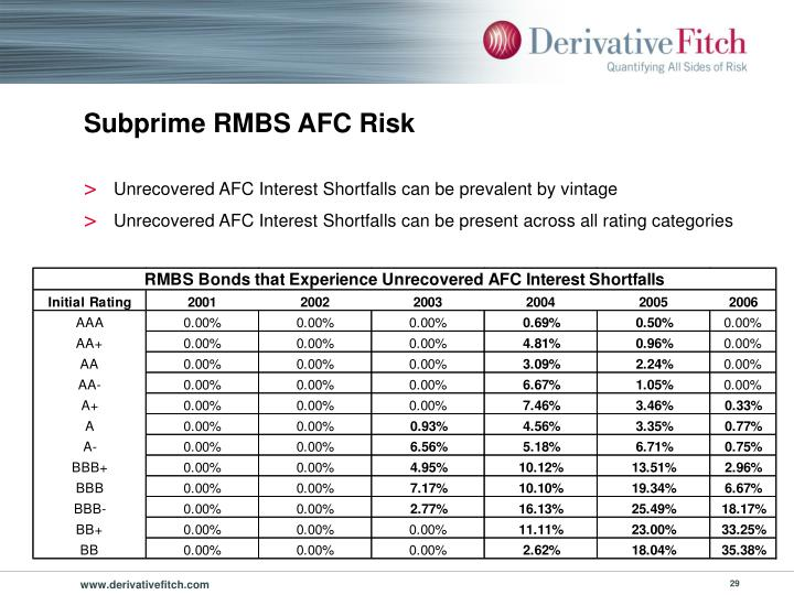 Subprime RMBS AFC Risk