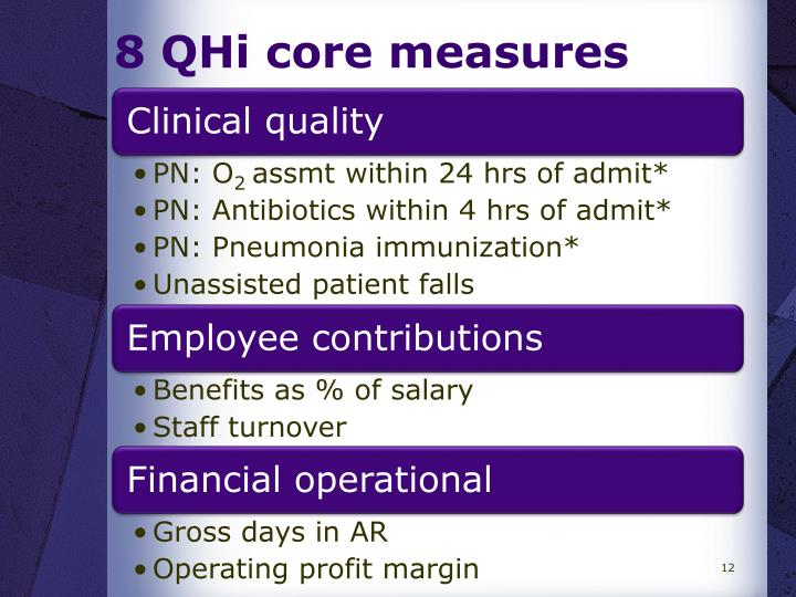 8 QHi core measures