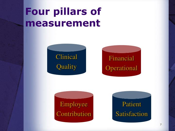 Four pillars of measurement