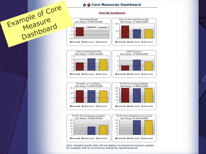 Example of Core Measure Dashboard