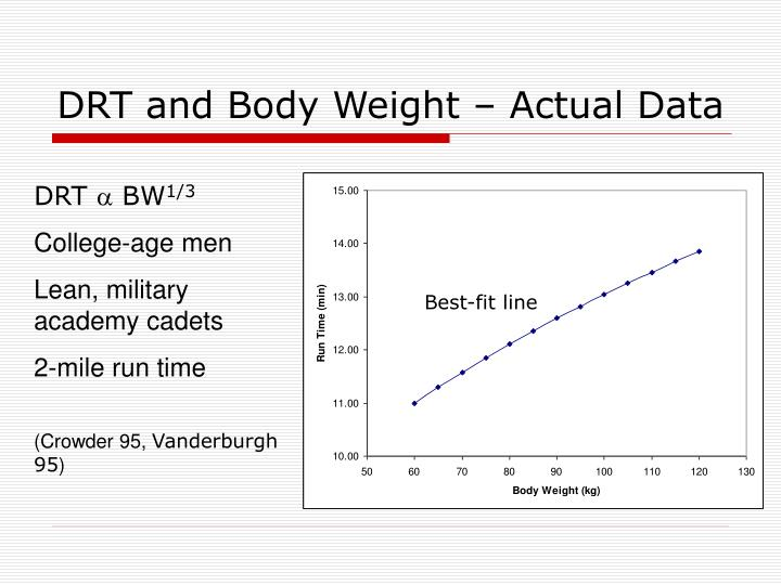 DRT and Body Weight – Actual Data