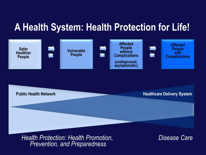 A Health System: Health Protection for Life!