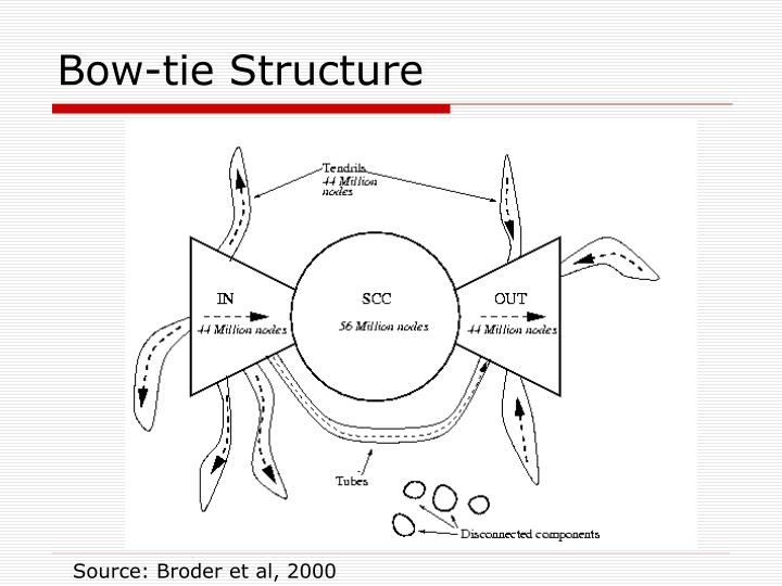 Bow-tie Structure