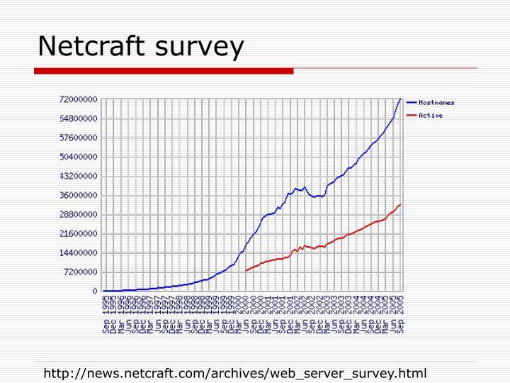 Netcraft survey