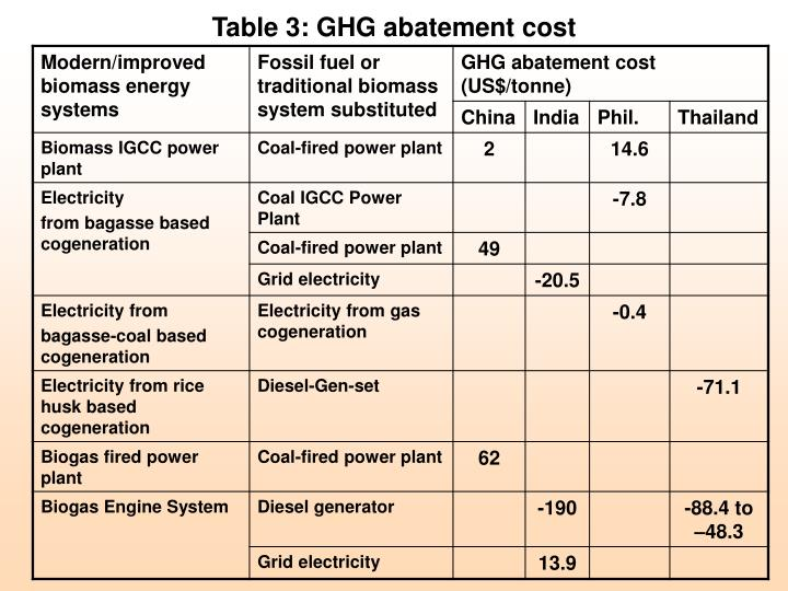 Table 3: GHG abatement cost