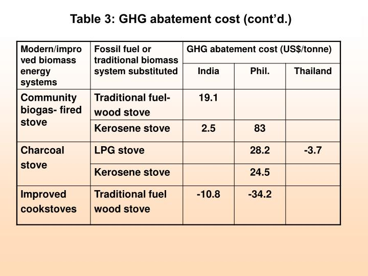 Table 3: GHG abatement cost (cont'd.)