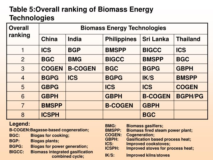 Table 5:Overall ranking of Biomass Energy Technologies