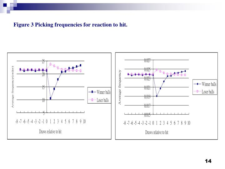 Figure 3 Picking frequencies for reaction to