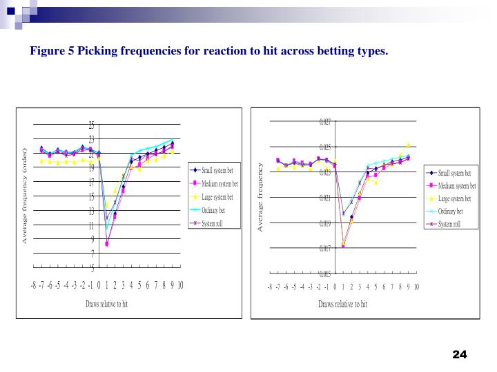Figure 5 Picking frequencies for reaction to hit across betting types.