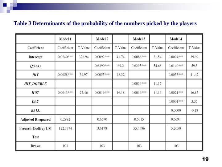 Table 3 Determinants of the probability of the numbers picked by the players